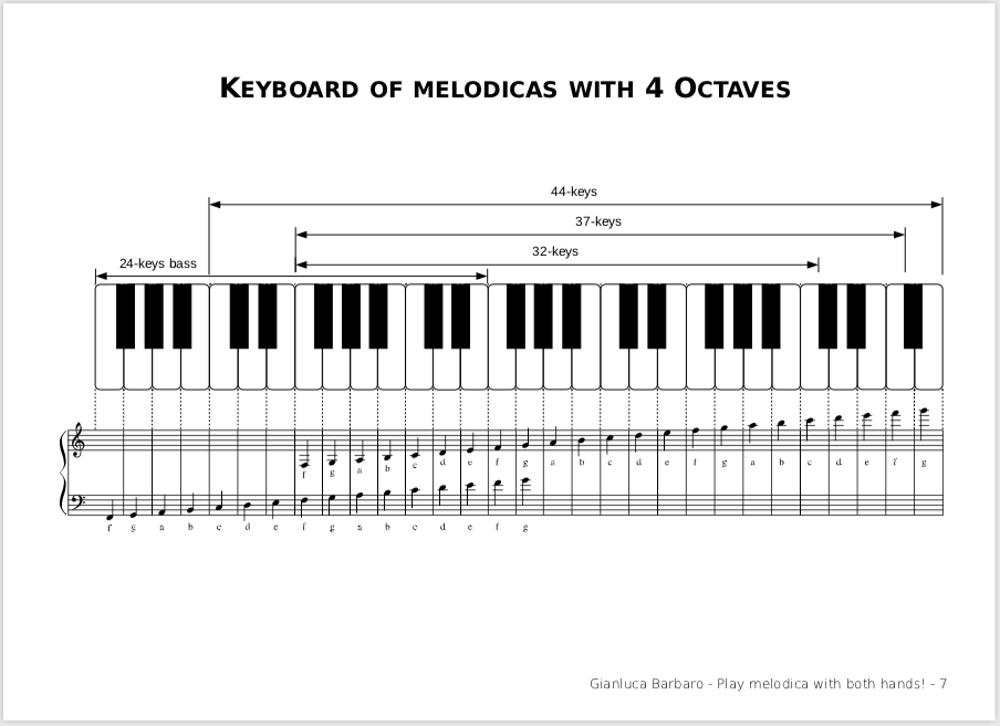 Melodicas range
